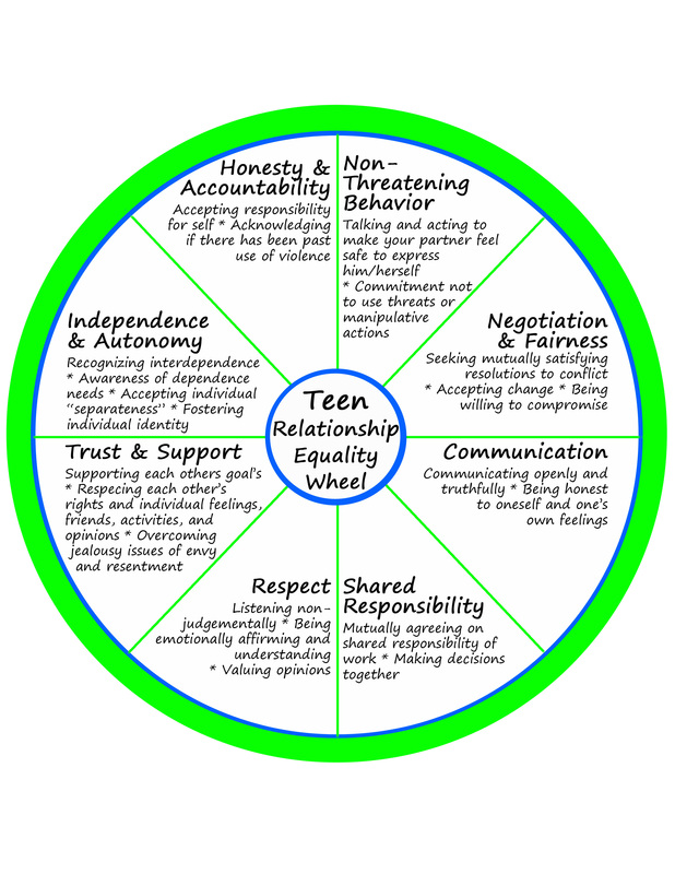 Healthy Relationship Wheel